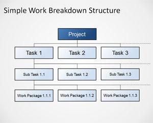 Diagrama de Estructura de Descomposición de Trabajo Simple y Gratuito para PowerPoint