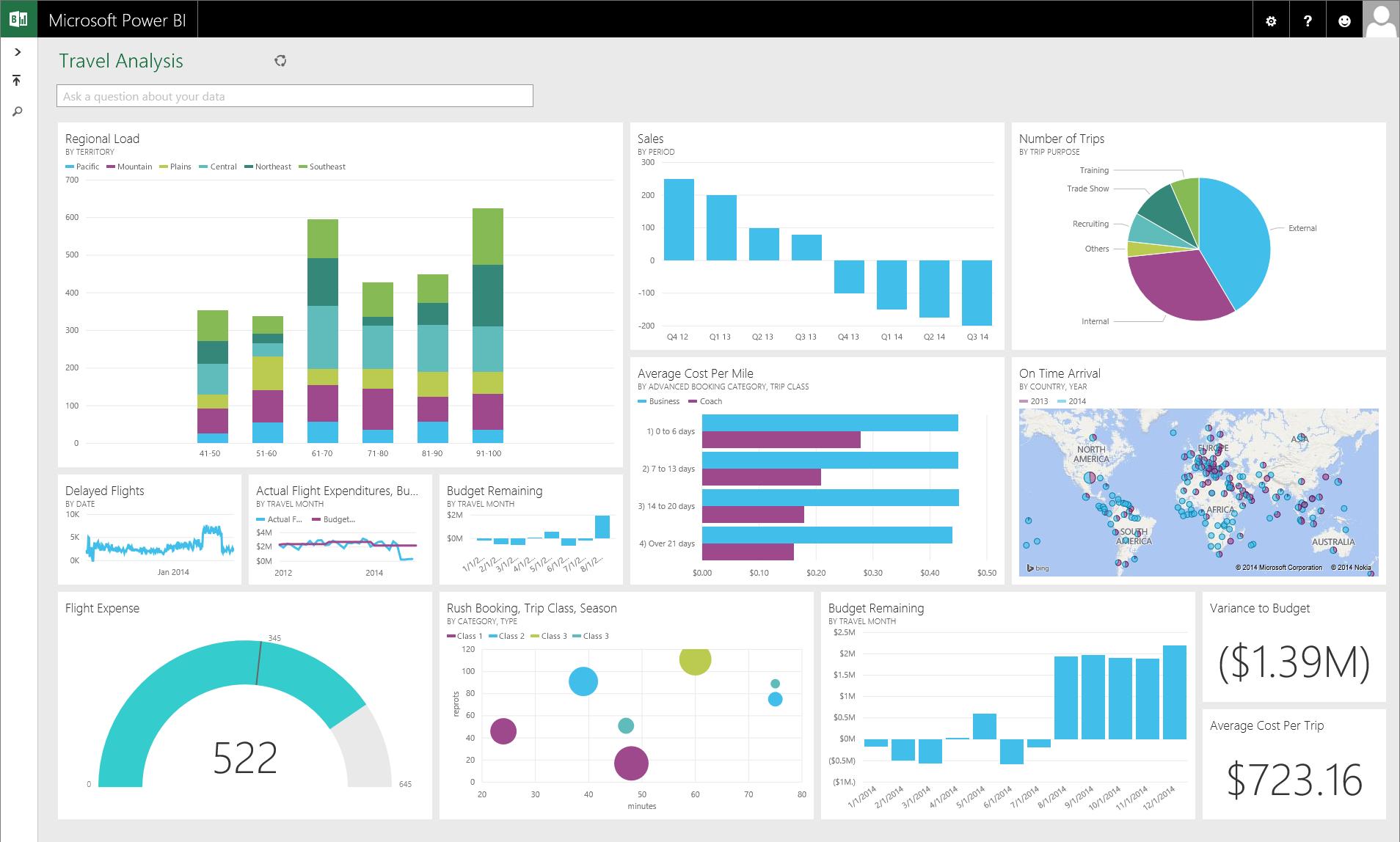 Microsoft Power BI: un potente servicio de análisis de negocio basado en la nube