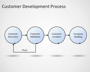 Modelo de proceso de desarrollo de clientes gratuito para PowerPoint